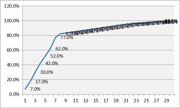 ABC分析のグラフイメージ(パレートの曲線)