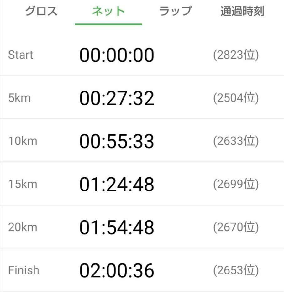ハーフマラソン記録