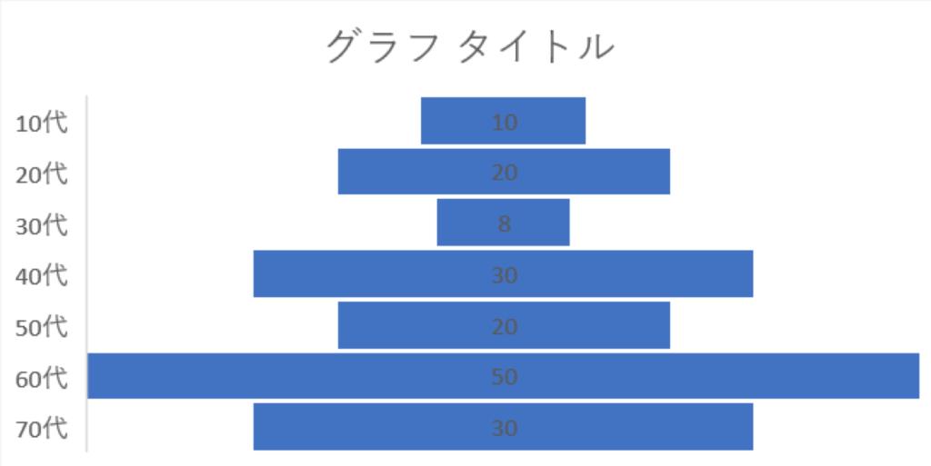 エクセルグラフのじょうご表示画像