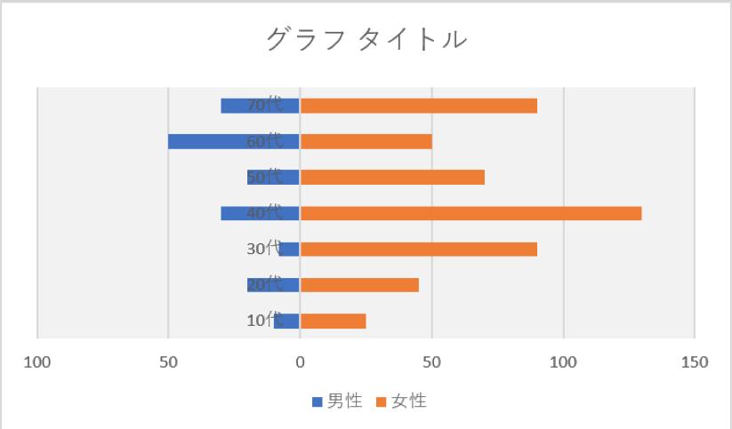 エクセル年代別グラフの説明画像