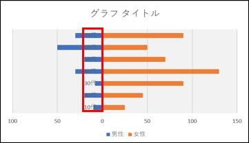 グラフ年代移動説明画像