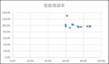 エクセルグラフ散布図イメージ