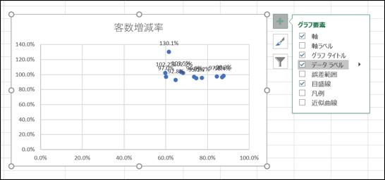 エクセル散布図データラベル数字表示イメージ
