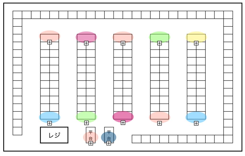 エンドや平台などのプロモーションの売場(第3磁石売場)