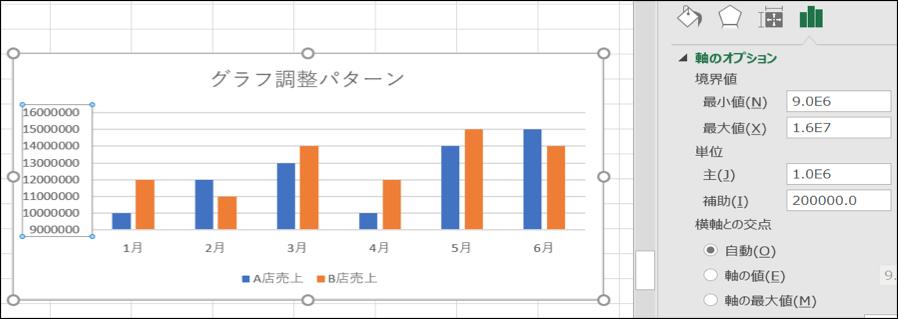 エクセルグラフのコツスケール調整画像。