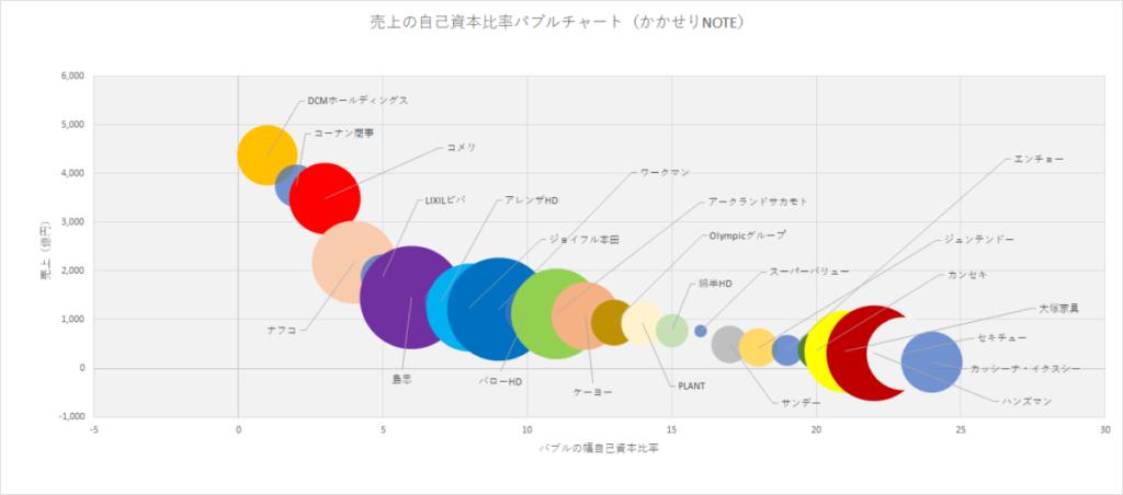 ホームセンターランキング売上と自己資本比率のバブルチャート図