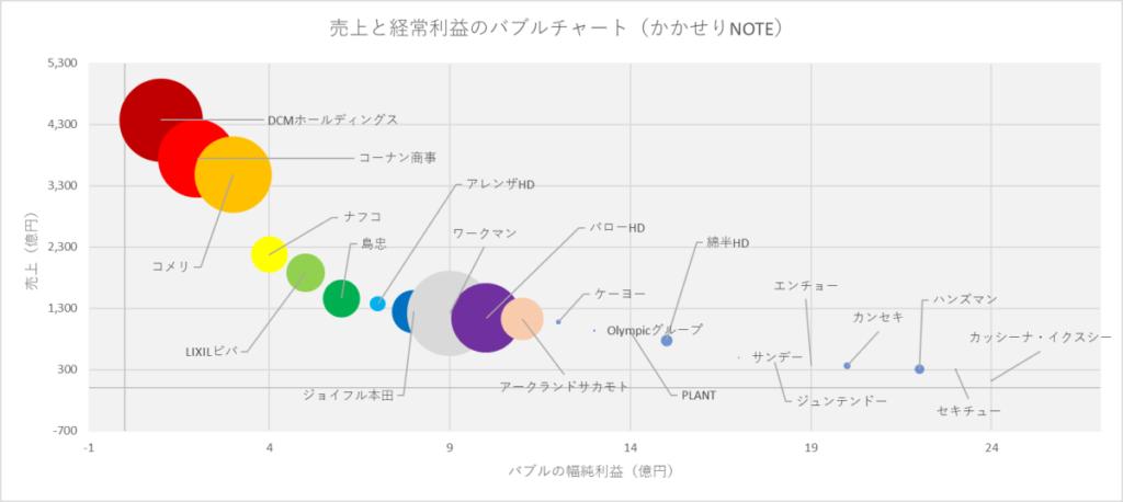 ホームセンターランキング売上と経常利益のバブルチャート図