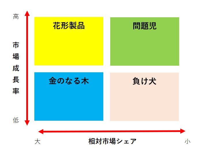 PPM理論