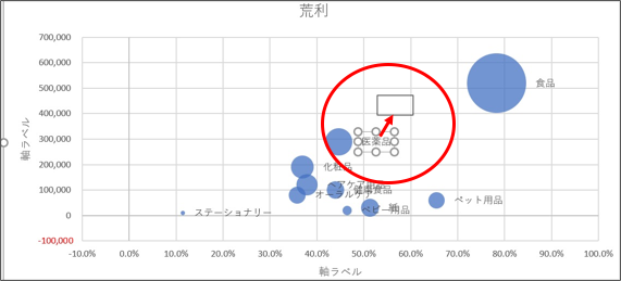 エクセルバブルチャートのラベルの移動方法画像