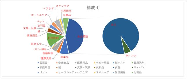 円グラフ比較完成画像