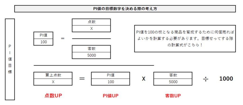 PI値の目標設定計算式画像